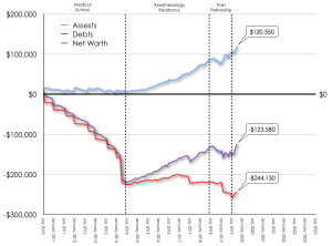Dr PayItBack Net Worth Trend October 2019