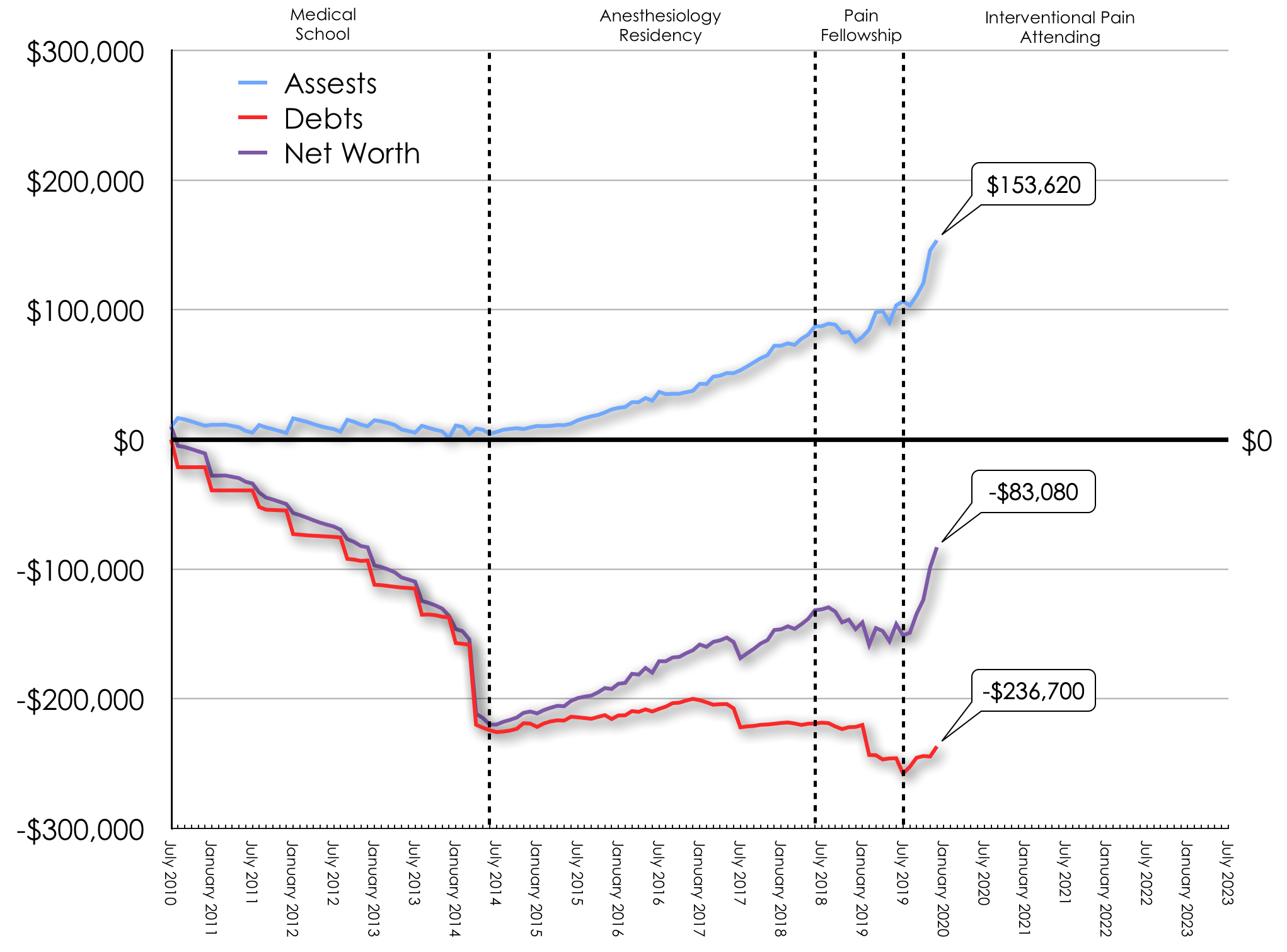 December 2019 Net Worth Trend