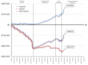 November 2019 Net Worth Trend