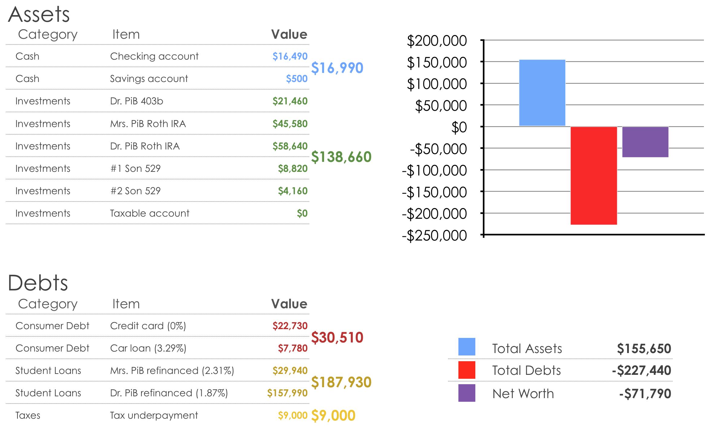 January 2020 Net Worth