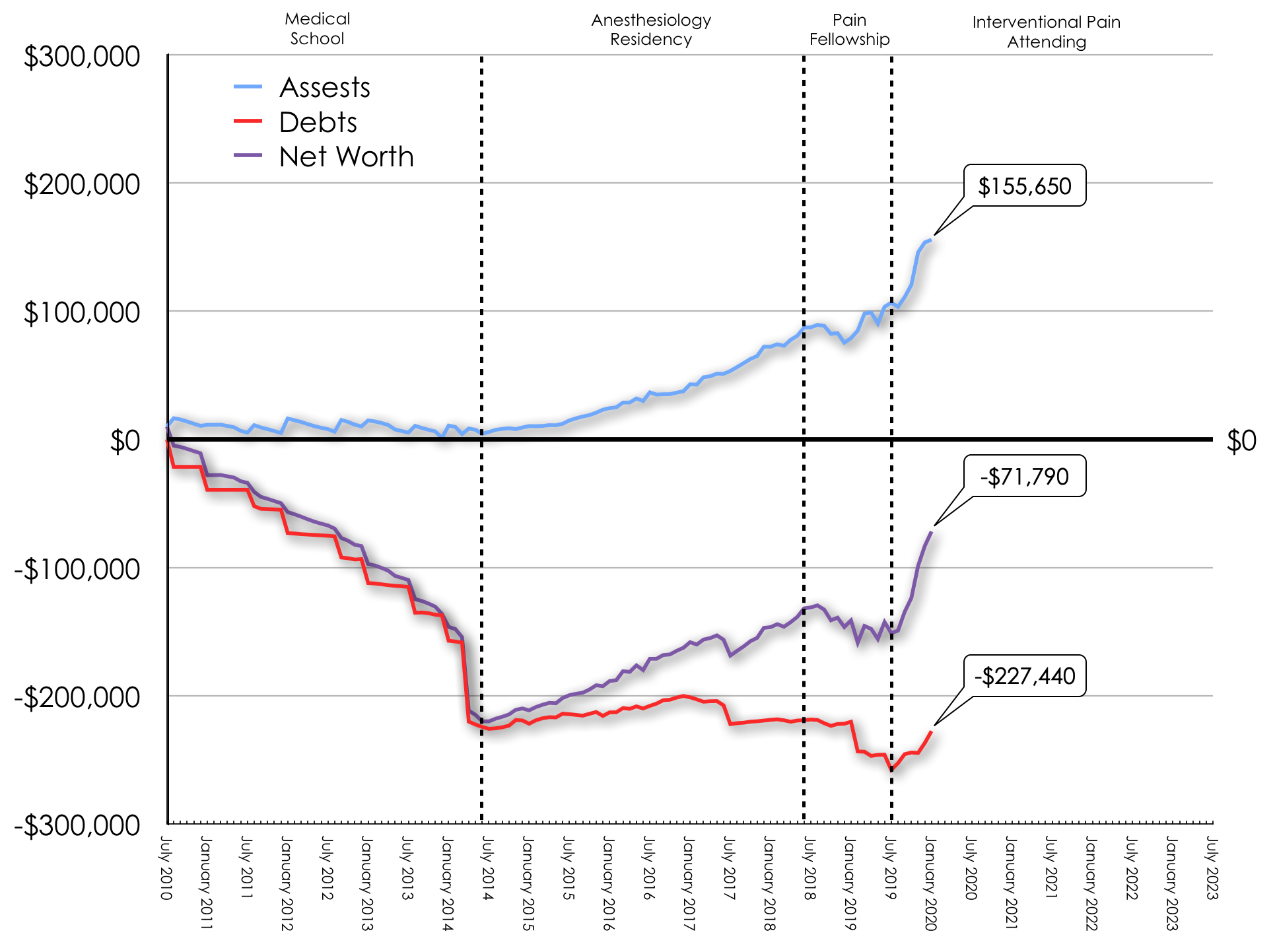 January 2020 Net Worth Trend