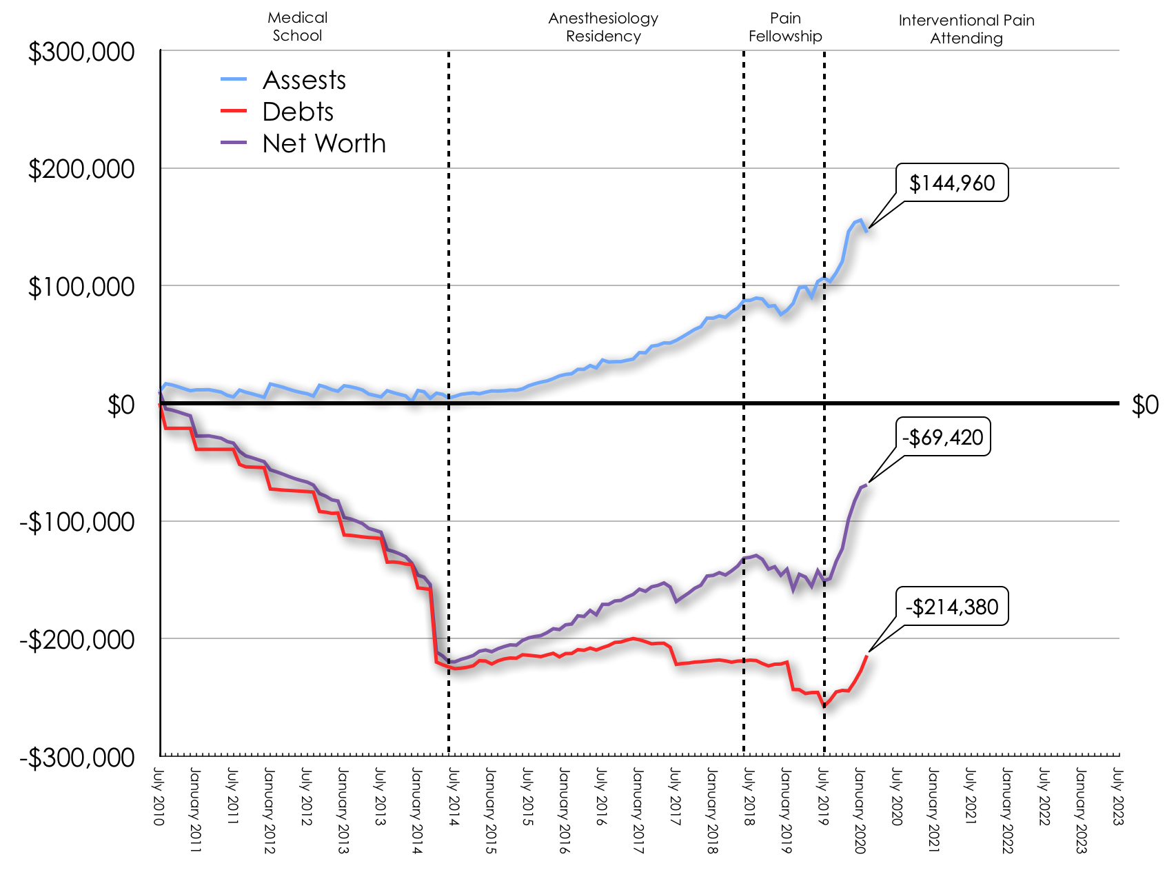 February 2020 Net Worth Trend
