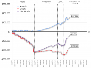 March 2020 Net Worth Trend