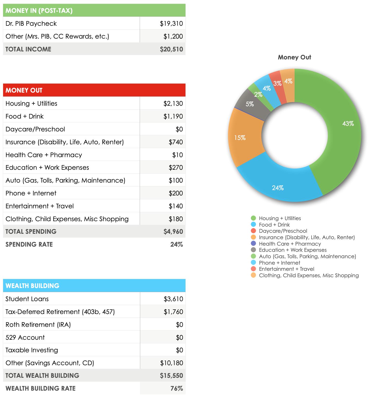 April 2020 Budget