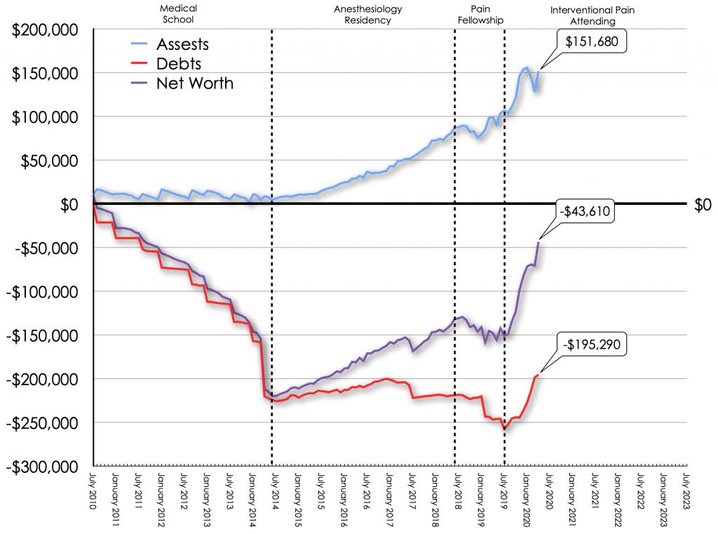 April 2020 Net Worth Trend
