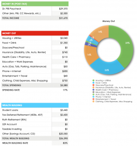 May 2020 Budget