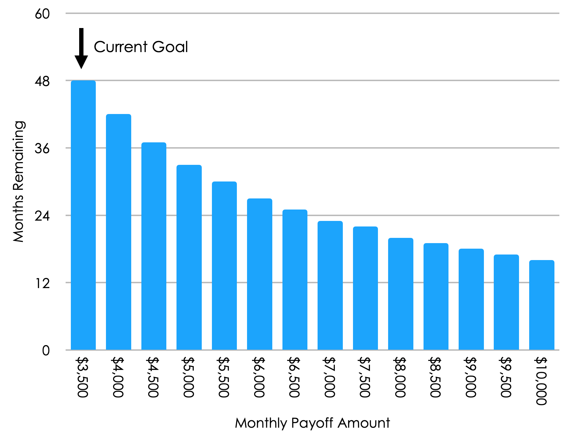 June 2020 Monthly Payoff