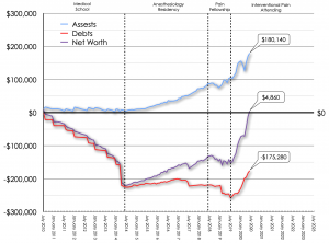 June 2020 Net Worth Trend
