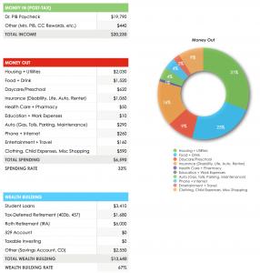 July 2020 Budget