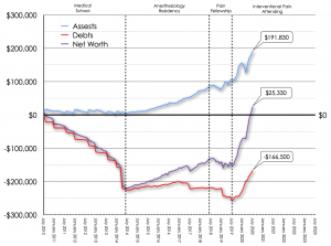 July 2020 Net Worth Trend