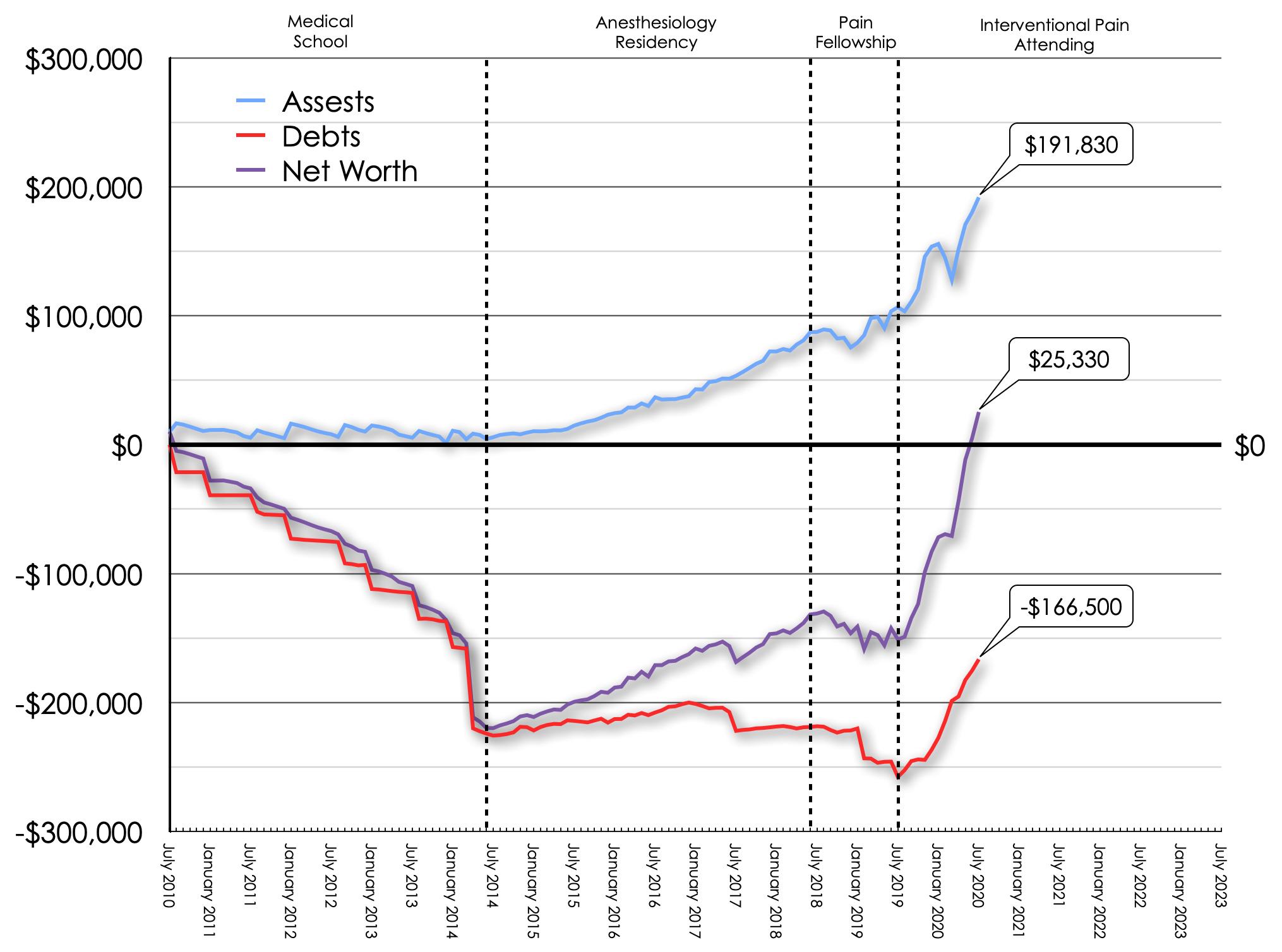 July 2020 Net Worth Trend