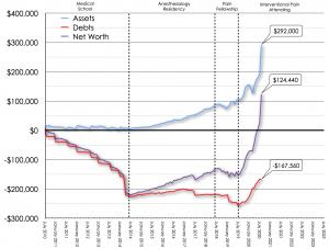 August 2020 Net Worth Trend