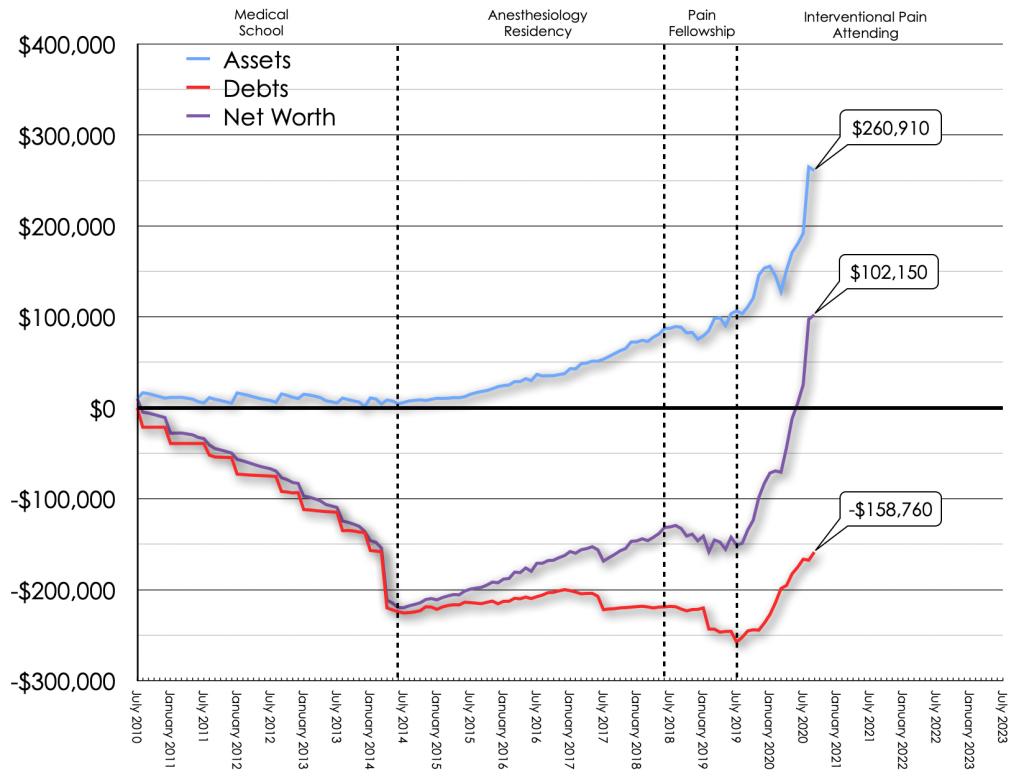September 2020 Net Worth Trend