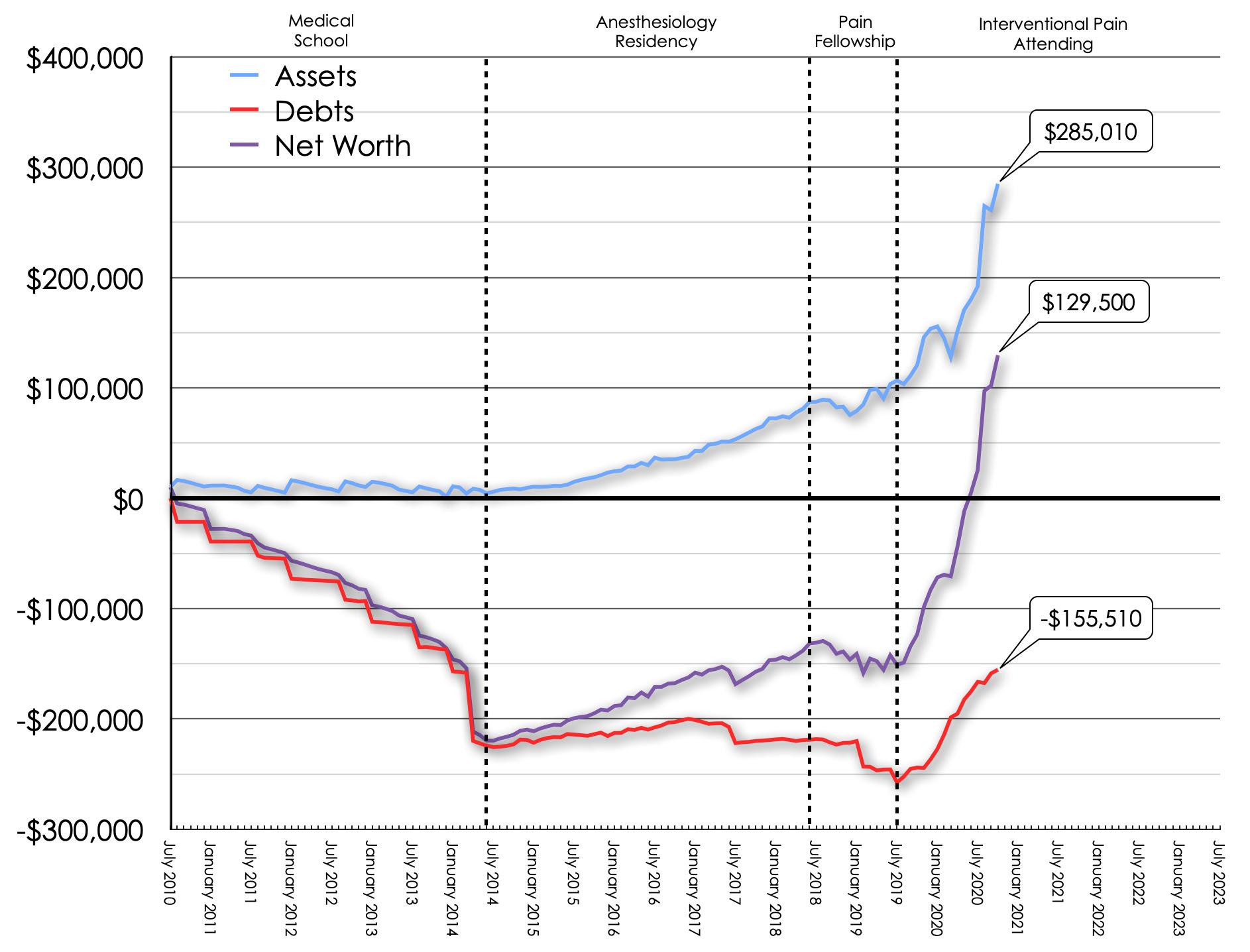 October 2020 Net Worth Trend