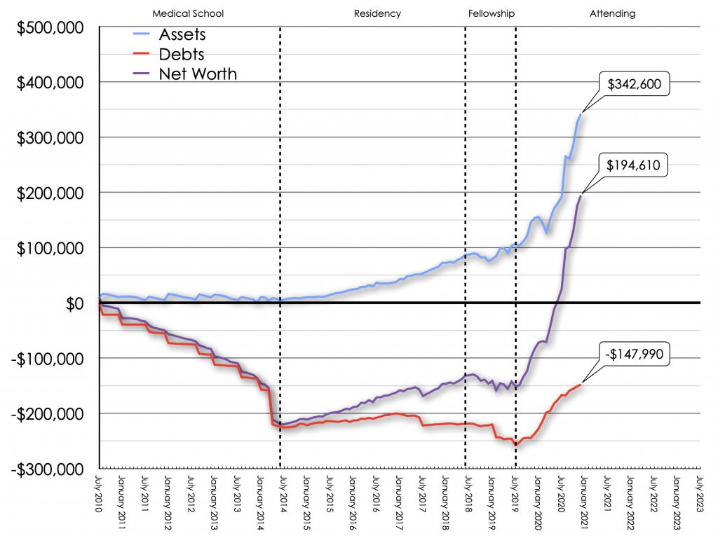 December Net Worth Trend