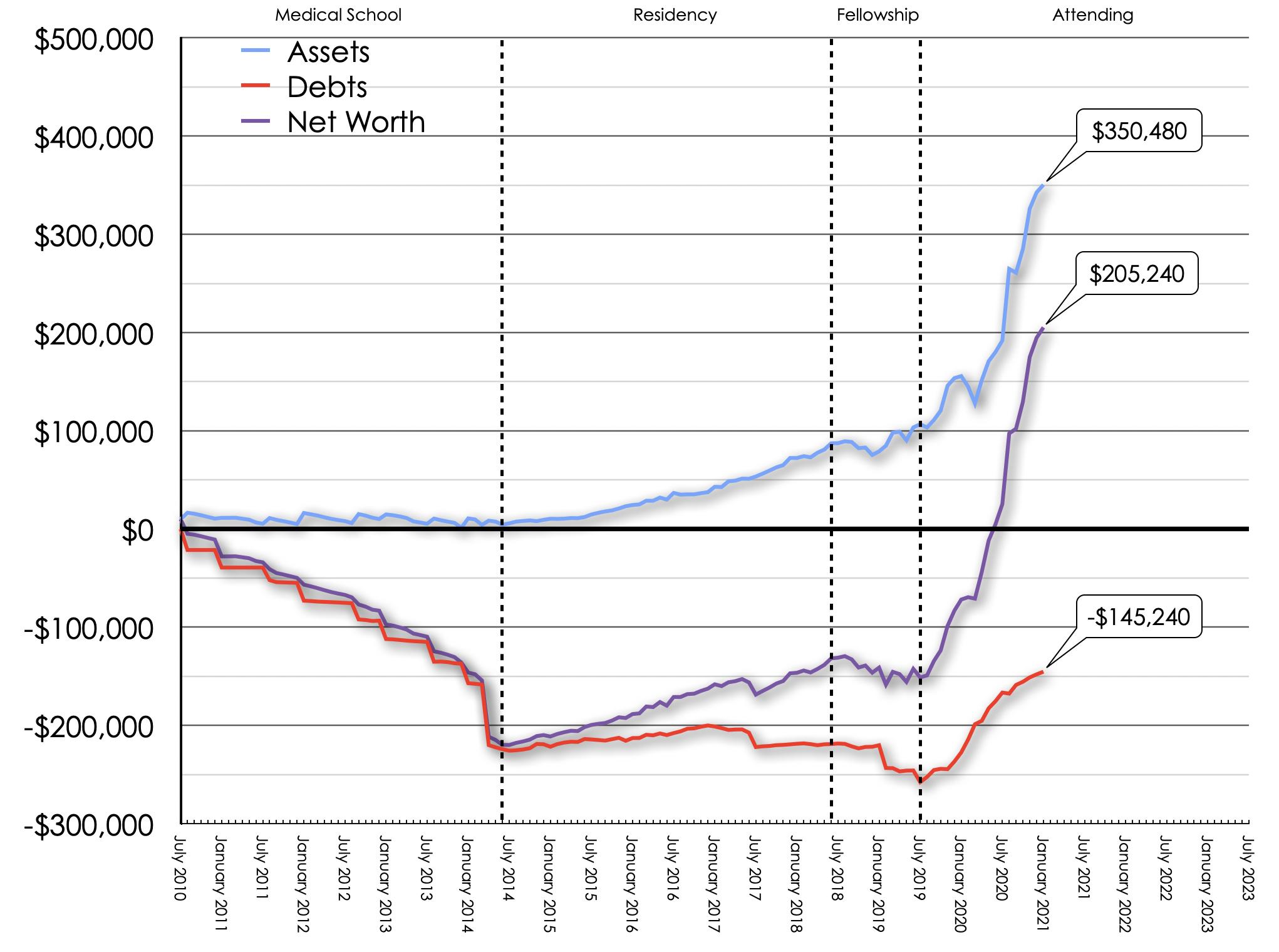 January 2021 Net Worth Trend