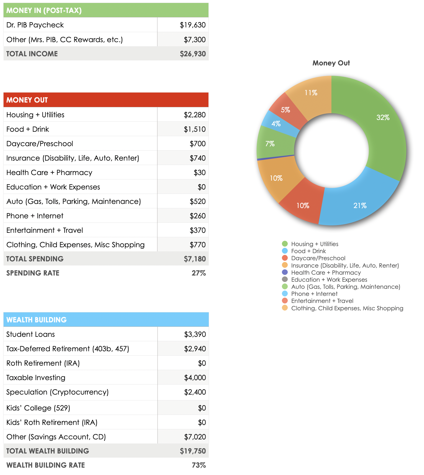 February 2021 Budget